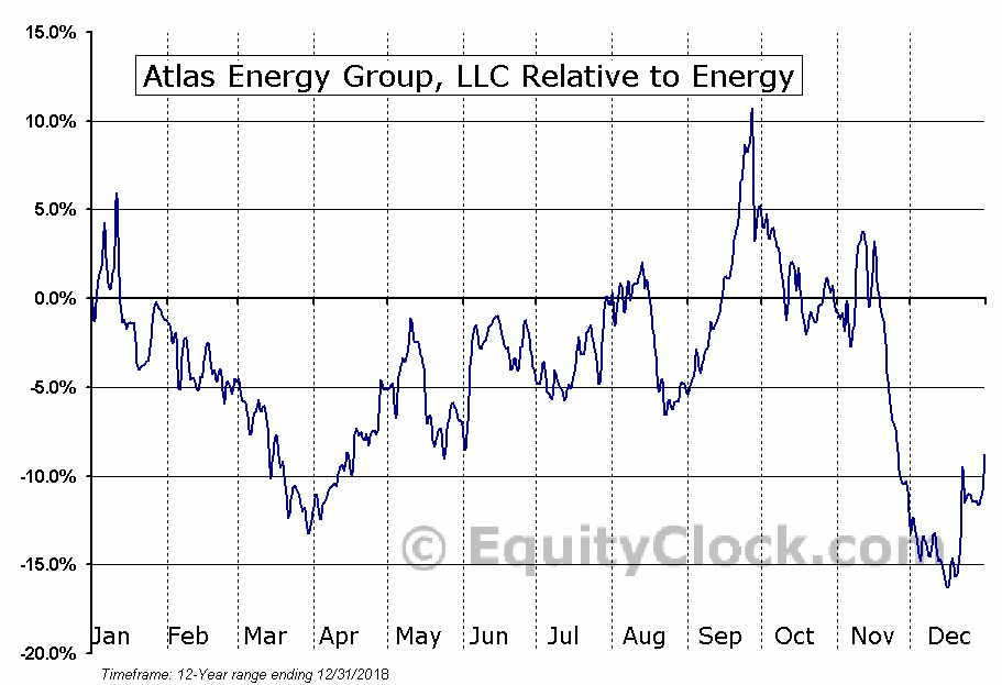ATLS Relative to the Sector