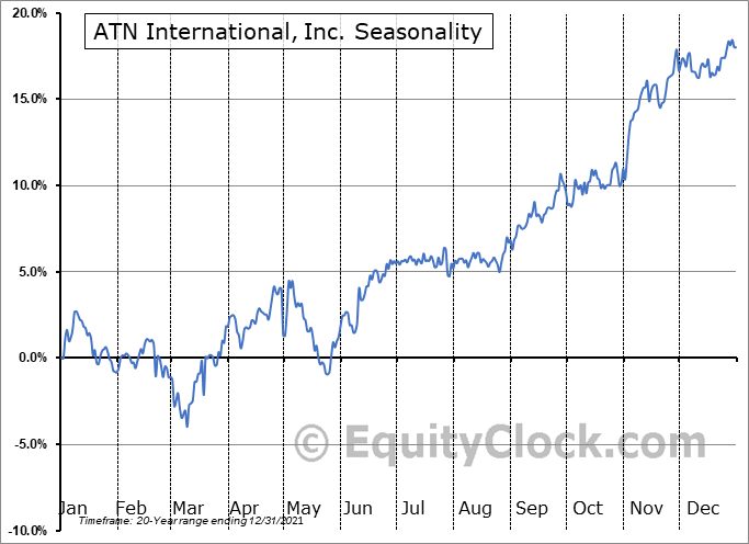 ATN International, Inc. (NASD:ATNI) Seasonality