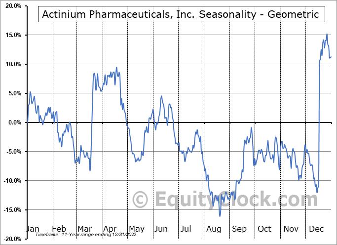 Actinium Pharmaceuticals, Inc. (AMEX:ATNM) Seasonality