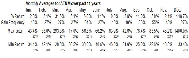 Monthly Seasonal Actinium Pharmaceuticals, Inc. (AMEX:ATNM)