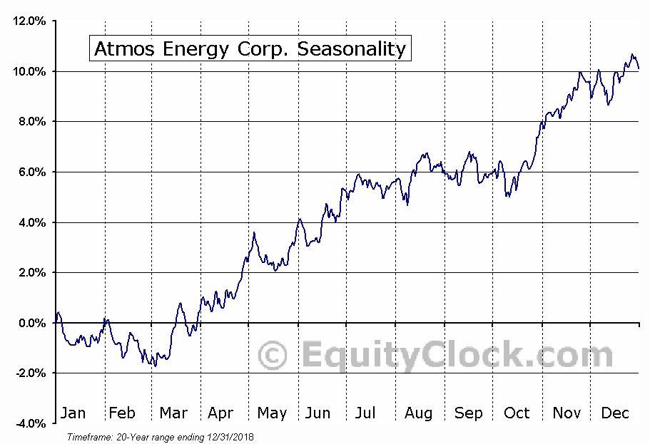 Atmos Energy Corporation Seasonal Chart