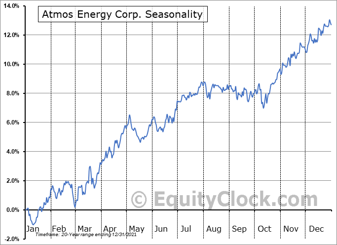 Atmos Energy Corporation Seasonal Chart