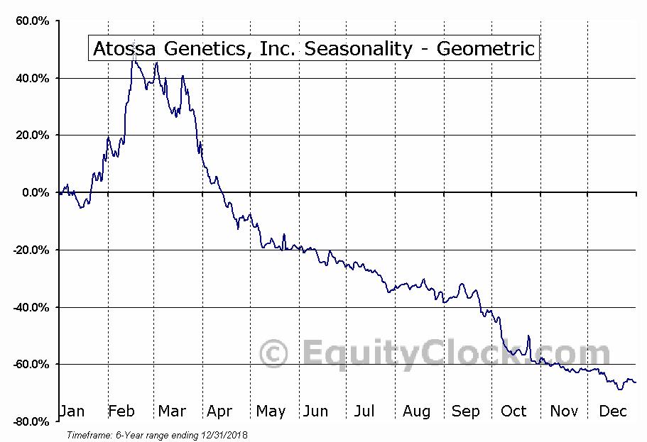 Atossa Genetics, Inc. (NASD:ATOS) Seasonality
