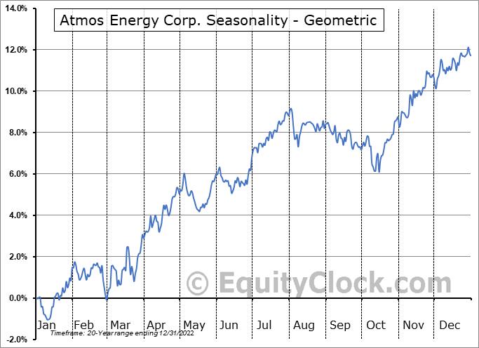 Atmos Energy Corp. (NYSE:ATO) Seasonality