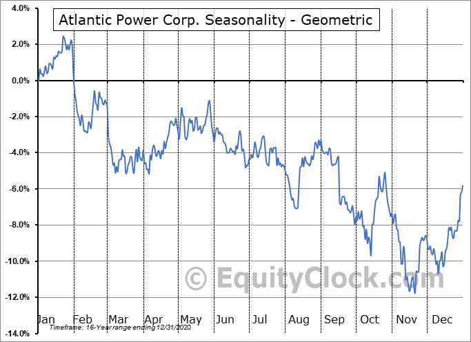 Atlantic Power Corp. (TSE:ATP.TO) Seasonality
