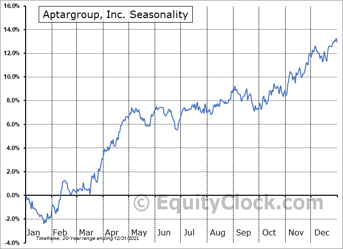 AptarGroup, Inc. Seasonal Chart