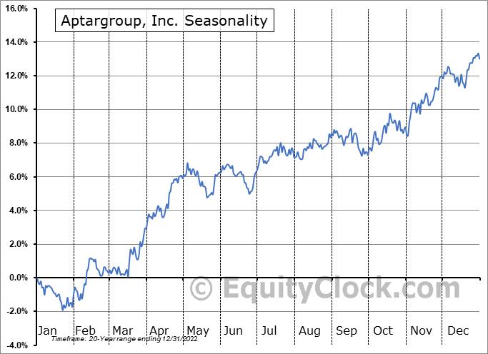 AptarGroup, Inc. Seasonal Chart