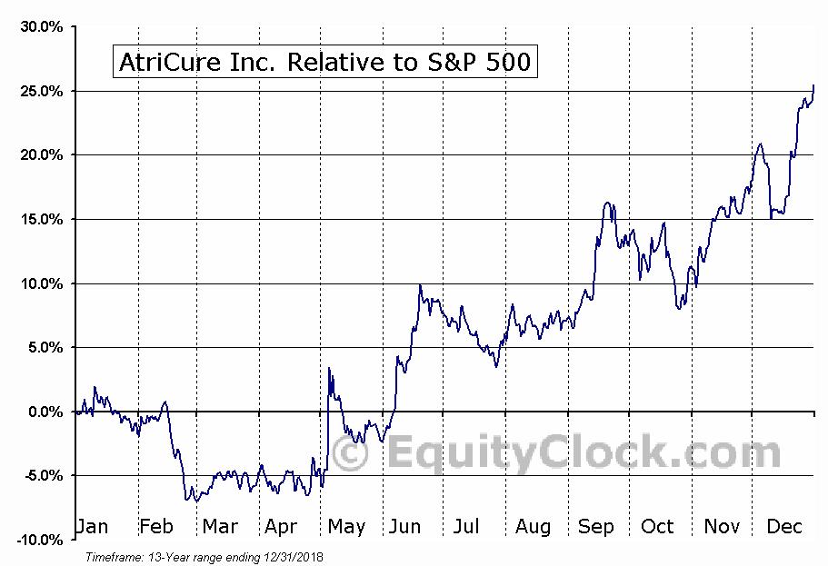 ATRC Relative to the S&P 500