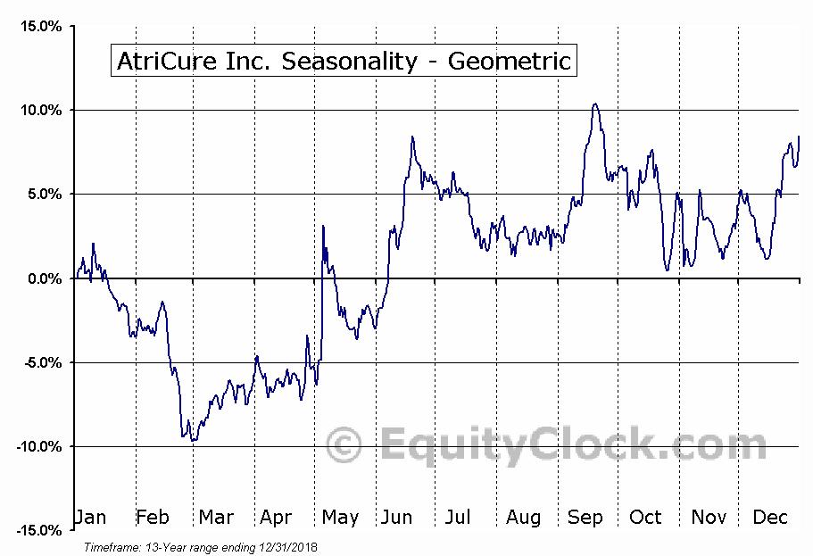 AtriCure Inc. (NASD:ATRC) Seasonality