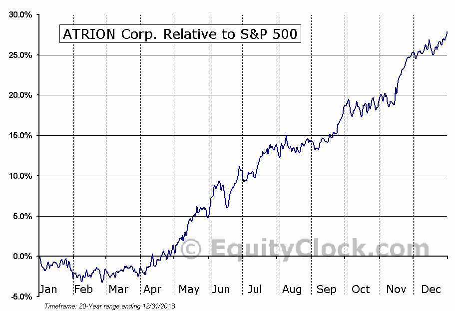 ATRI Relative to the S&P 500