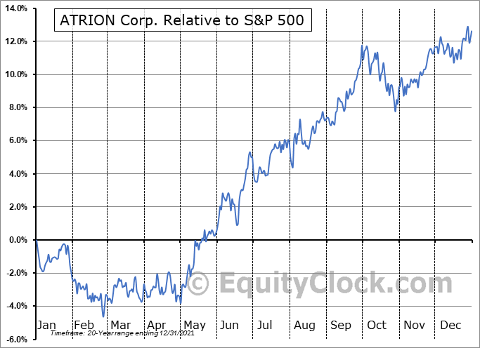 ATRI Relative to the S&P 500
