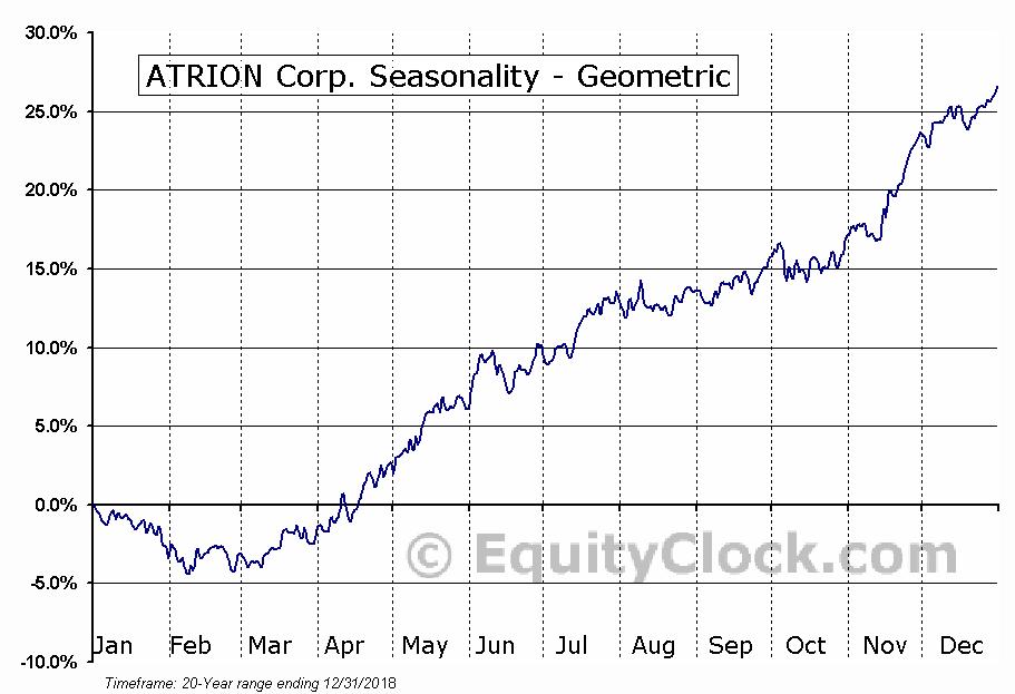 ATRION Corp. (NASD:ATRI) Seasonality