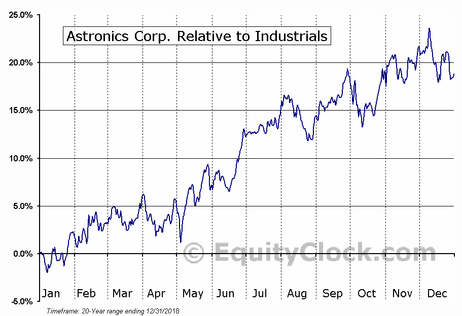 ATRO Relative to the Sector