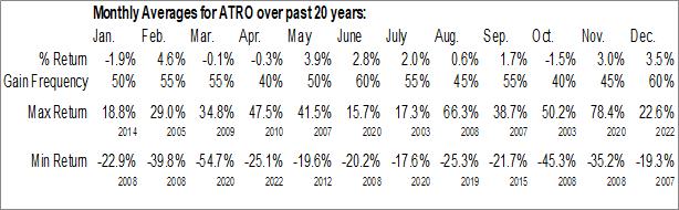 Monthly Seasonal Astronics Corp. (NASD:ATRO)