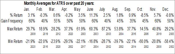 Monthly Seasonal Antares Pharmaceutical, Inc. (NASD:ATRS)