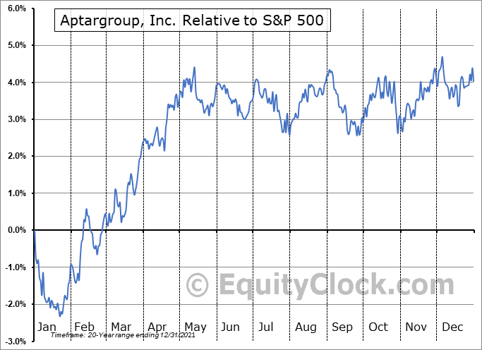 ATR Relative to the S&P 500