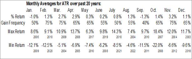 Monthly Seasonal Aptargroup, Inc. (NYSE:ATR)
