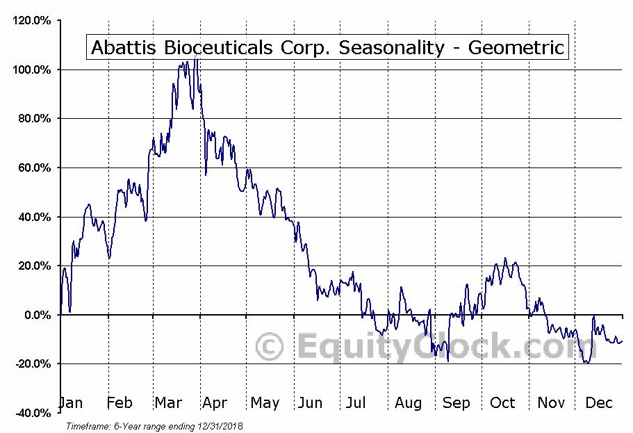 Abattis Bioceuticals Corp. (OTCMKT:ATTBF) Seasonality