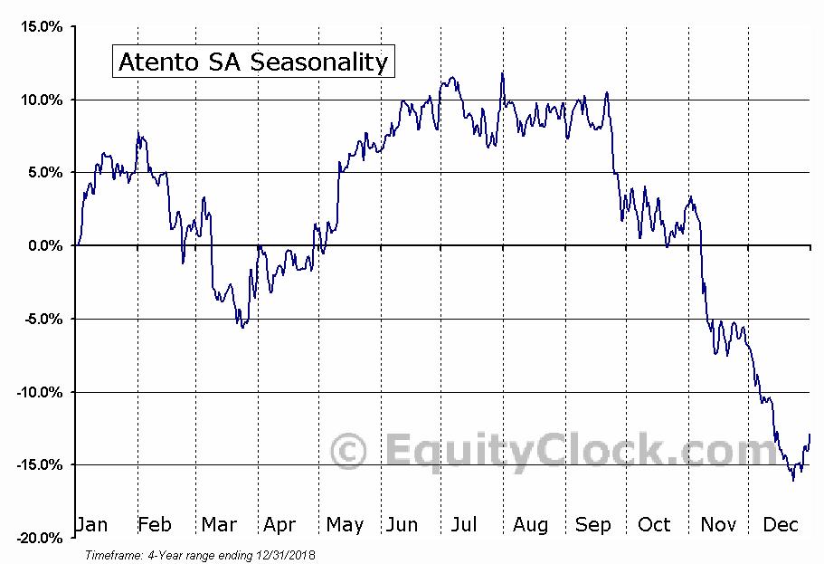 Atento S.A. Seasonal Chart