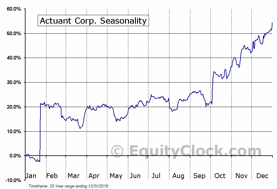 Actuant Corporation (ATU) Seasonal Chart