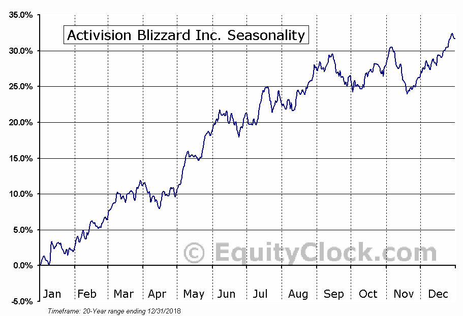 Activision Blizzard, Inc (ATVI) Seasonal Chart