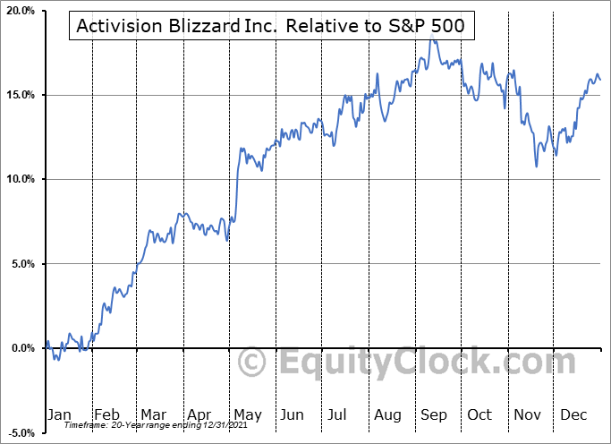 ATVI Relative to the S&P 500