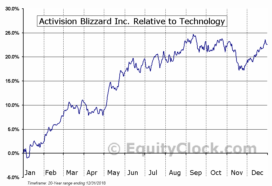 ATVI Relative to the Sector