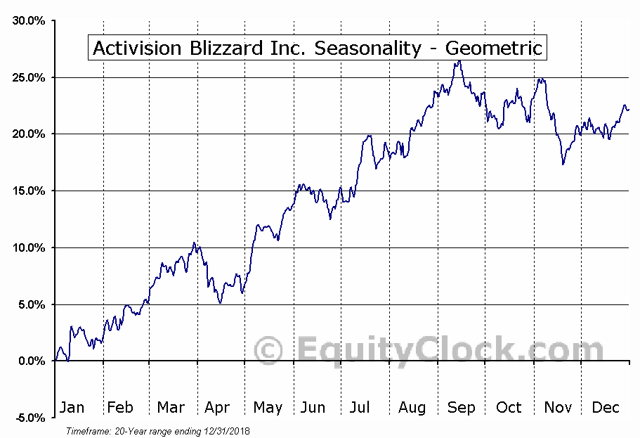 Activision Blizzard Inc. (NASD:ATVI) Seasonality