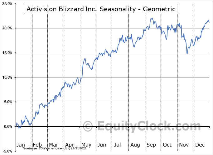 Activision Blizzard Inc. (NASD:ATVI) Seasonality