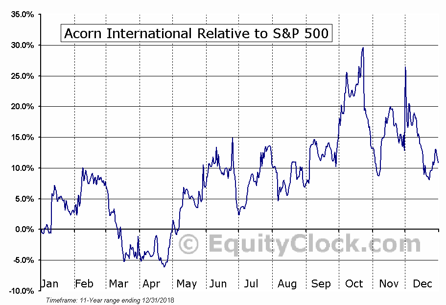 ATV Relative to the S&P 500