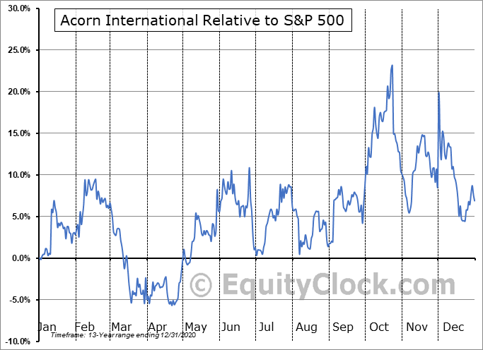 ATV Relative to the S&P 500