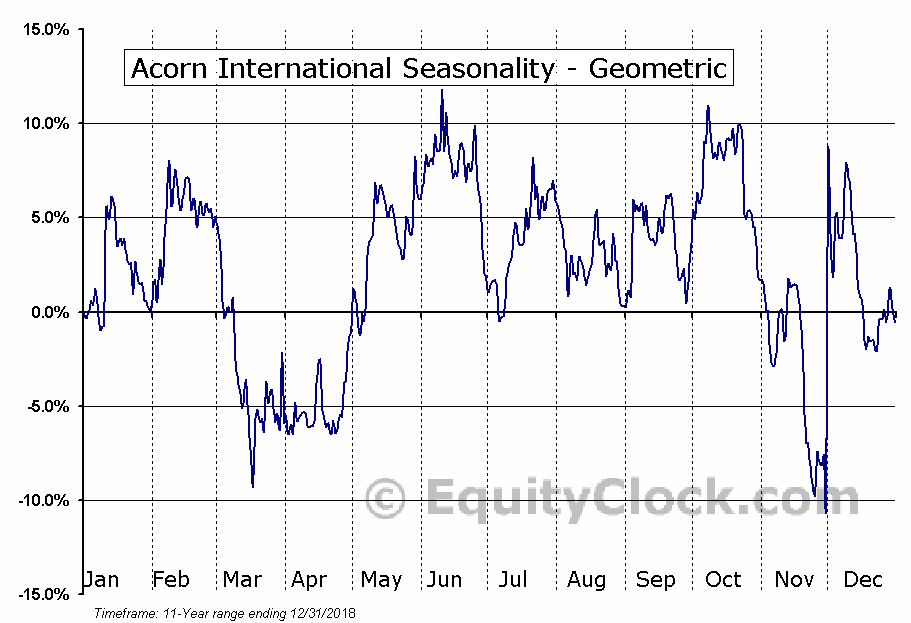 Acorn International (NYSE:ATV) Seasonality