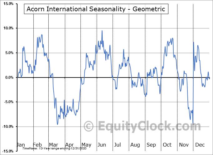 Acorn International (NYSE:ATV) Seasonality