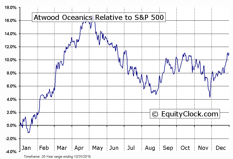 ATW Relative to the S&P 500