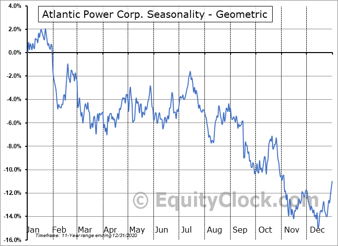 Atlantic Power Corp. (NYSE:AT) Seasonality