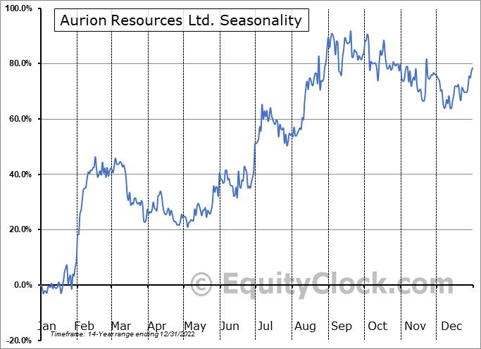 Aurion Resources Ltd. (TSXV:AU.V) Seasonality