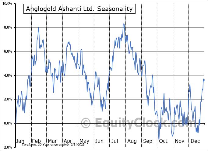 Anglogold Ashanti Ltd. (NYSE:AU) Seasonality