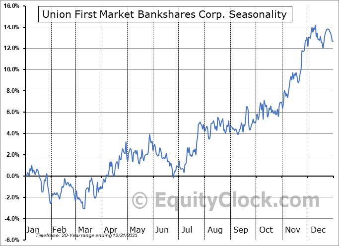 Atlantic Union Bankshares Corporation Seasonal Chart