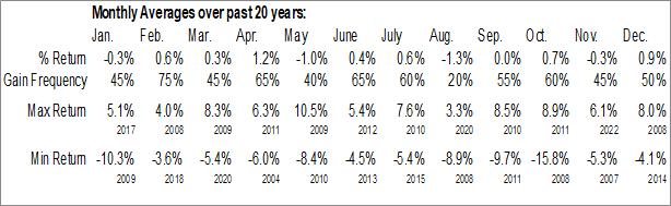 Monthly Seasonal Australian Dollar Forex (AUD)