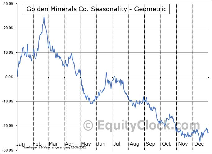 Golden Minerals Co. (TSE:AUMN.TO) Seasonality