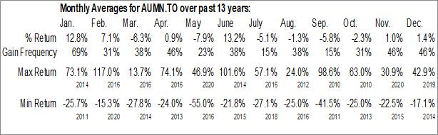 Monthly Seasonal Golden Minerals Co. (TSE:AUMN.TO)