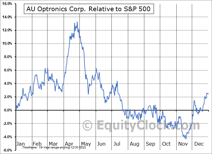 AUOTY Relative to the S&P 500