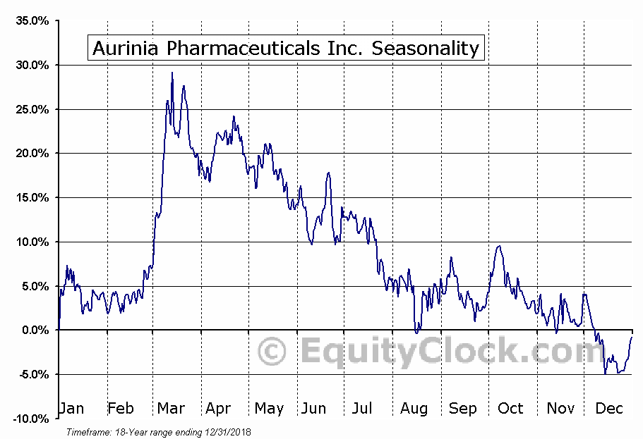 Aurinia Pharmaceuticals (TSE:AUP) Seasonality