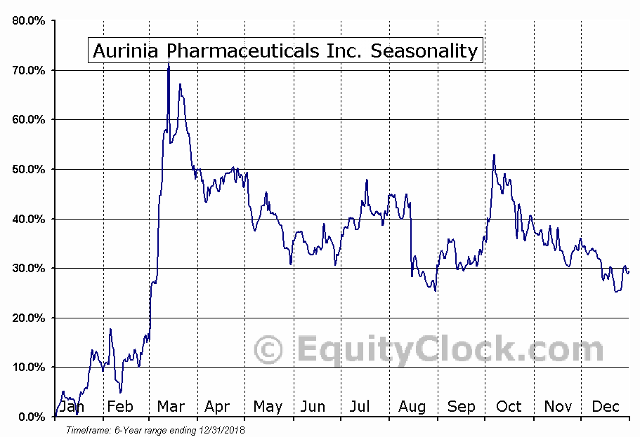 Aurinia Pharmaceuticals Inc (AUPH) Seasonal Chart