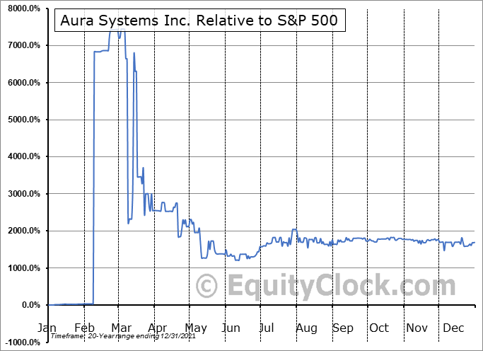 AUSI Relative to the S&P 500