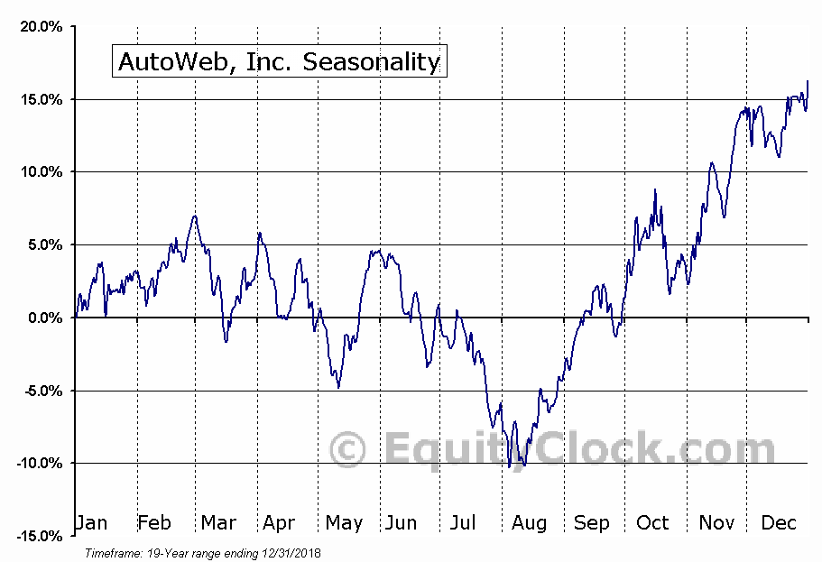 AutoWeb, Inc. (AUTO) Seasonal Chart