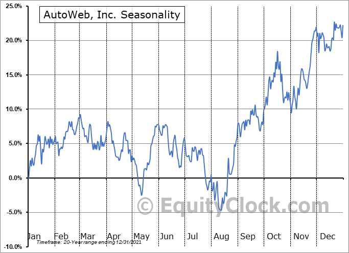 AutoWeb, Inc. Seasonal Chart
