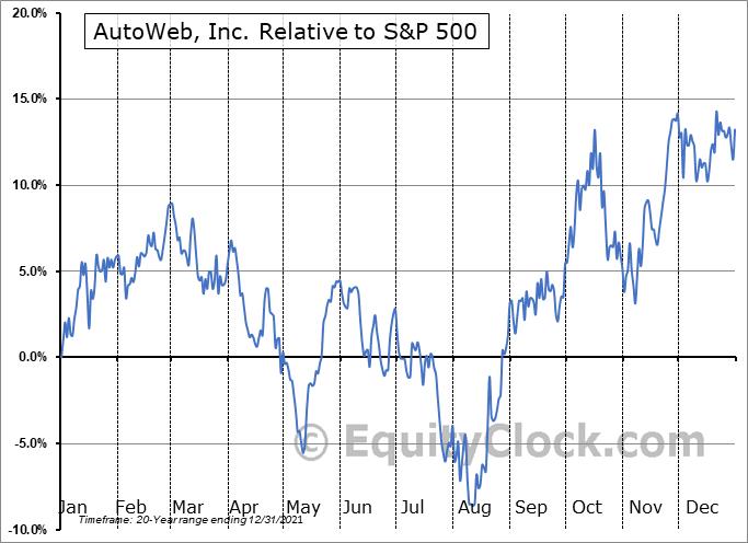 AUTO Relative to the S&P 500