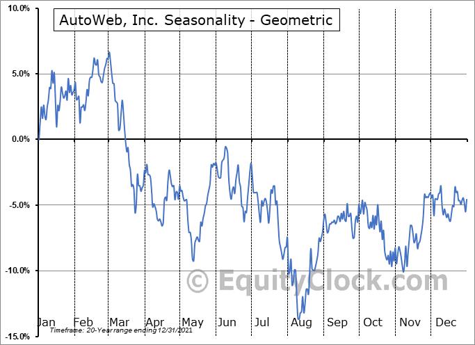 AutoWeb, Inc. (NASD:AUTO) Seasonality