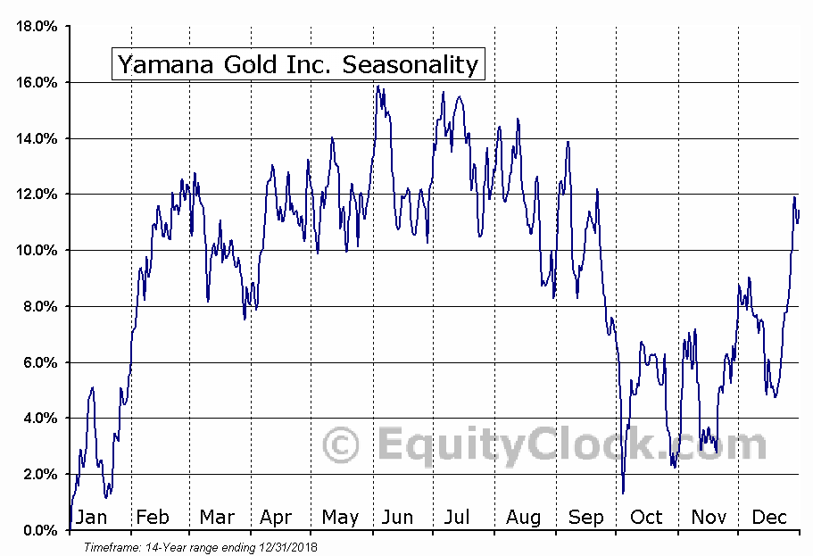 Yamana Gold Inc. (AUY) Seasonal Chart